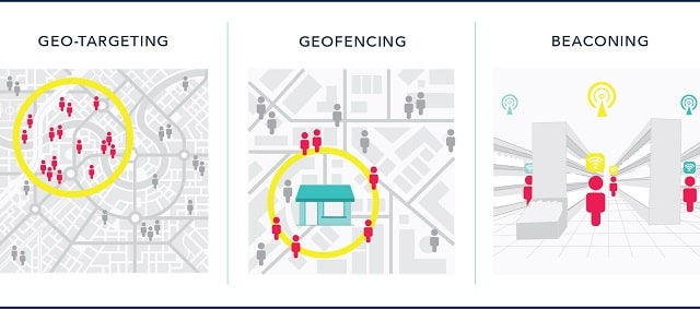m commerce trends geotargeting geofencing beaconing