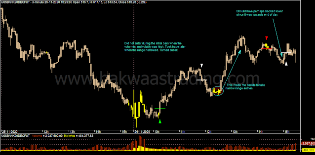 Day Trading - AXISBANK Intraday Chart
