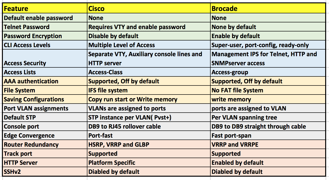 Brocade Cli Images - Reverse Search