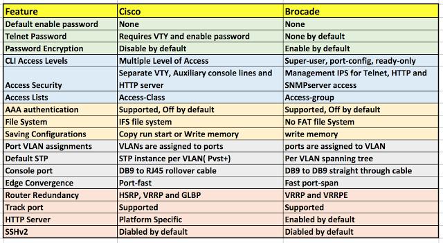 CLI Commands Comparison: Cisco vs Brocade - Route XP Private