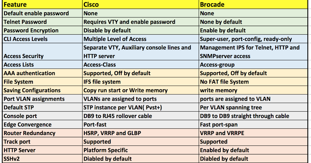 CLI Commands Comparison: Cisco vs Brocade - Route XP Private