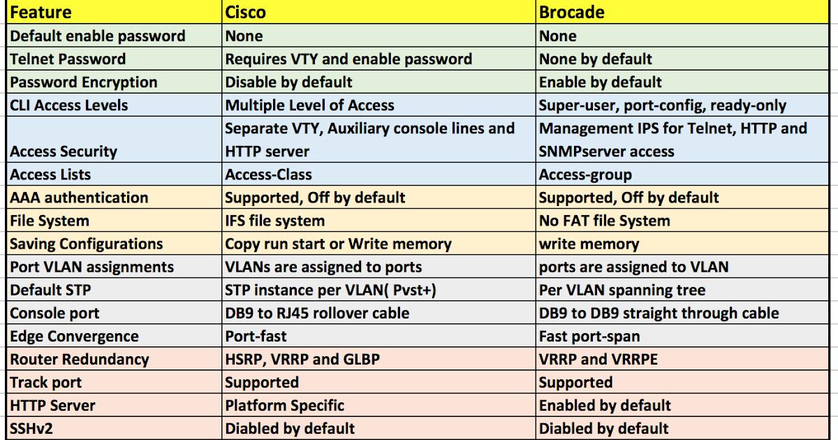 CLI Commands Comparison: Cisco vs Brocade - Route XP Networks