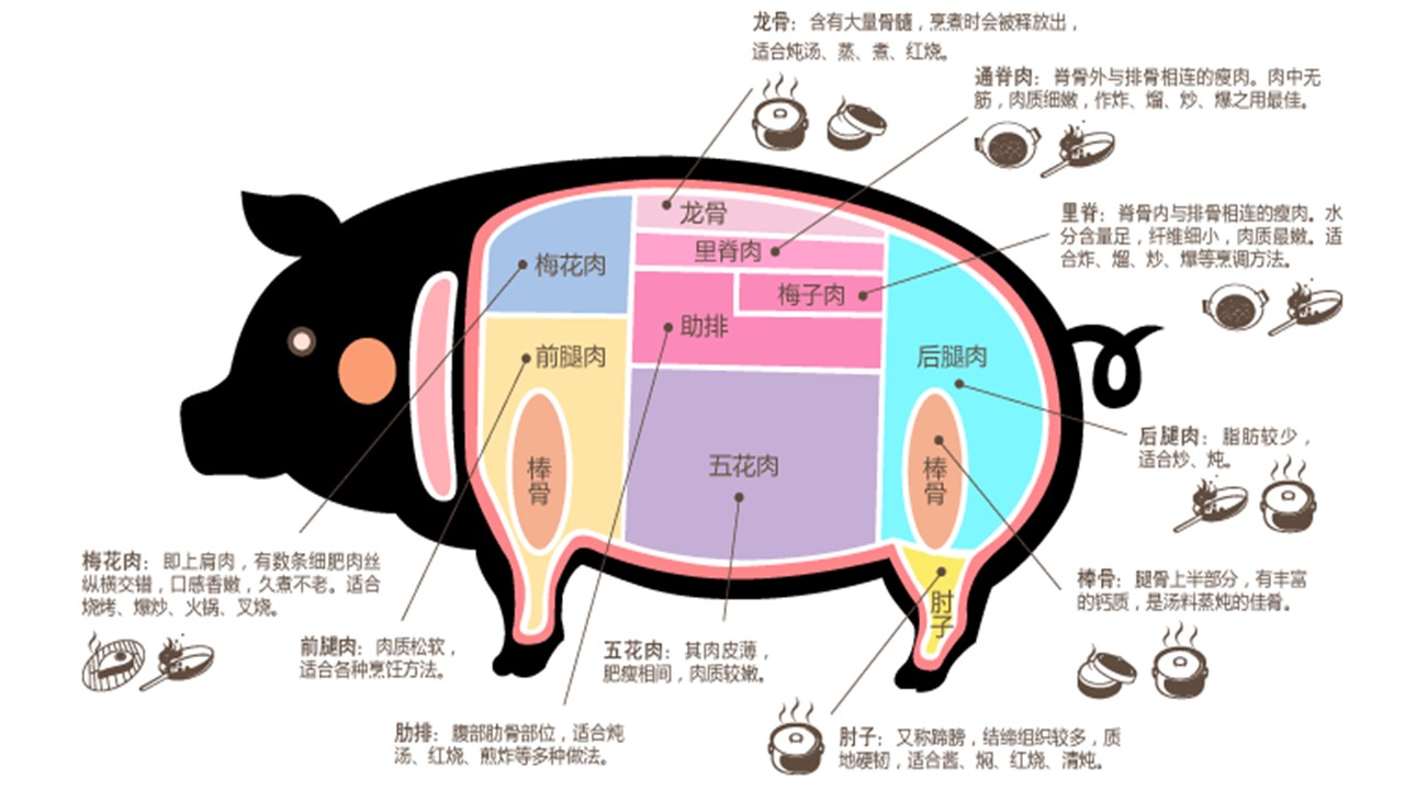 it was rather perplexing not knowing which part of the pig that was so i did some research to learn the different cuts of pork  [ 1280 x 720 Pixel ]