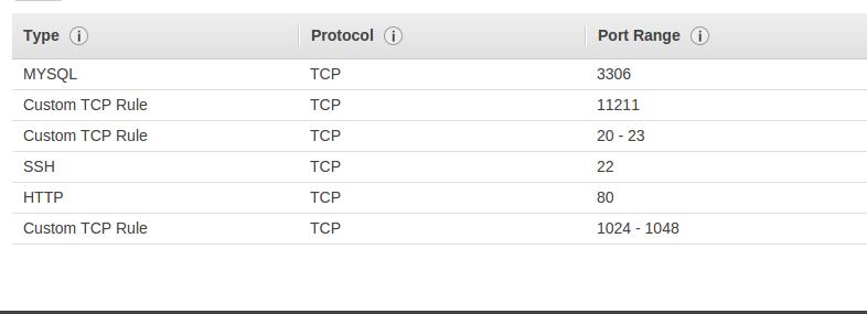 Deploying Django on Amazon Elastic Compute Cloud (AWS EC2