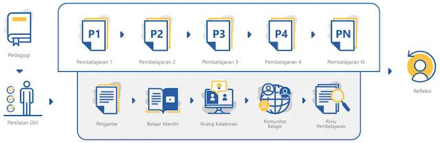 Modul/Materi Pedagogi Calon Guru PPPK (P3K)