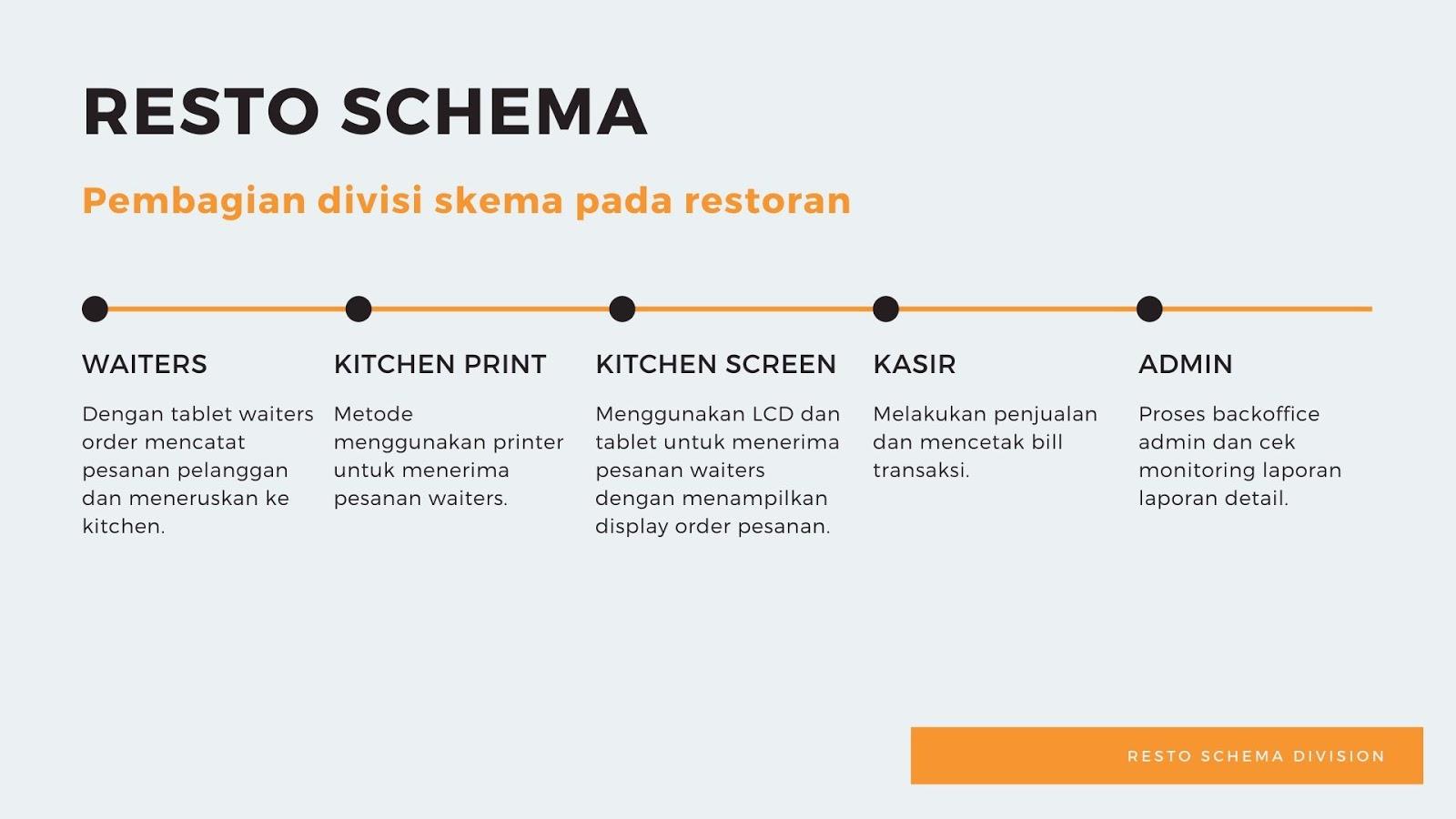 mesin kasir restoran,program restoran,software restoran,aplikasi restoran