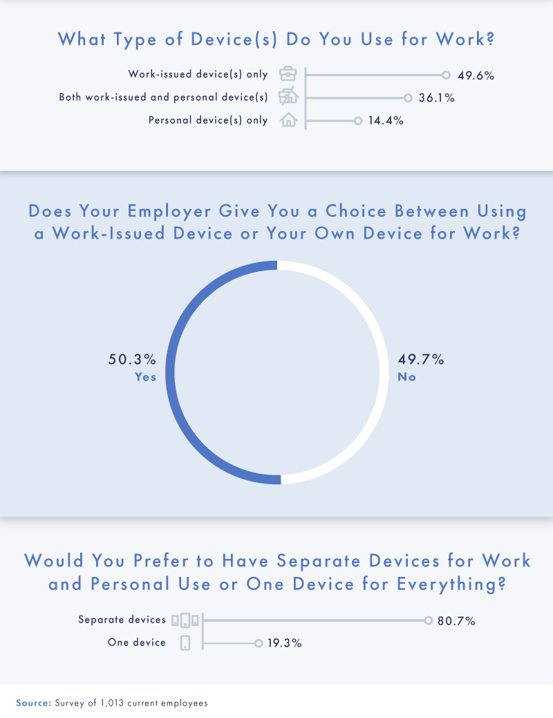 BYOD: Exploring the Evolution of Work Device Practices in a New Era of Remote Delivery [Survey]