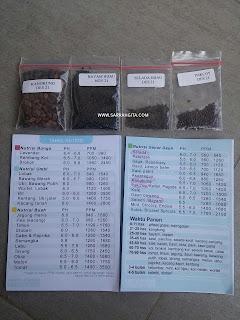 tabel nutrisi tanaman hidroponik