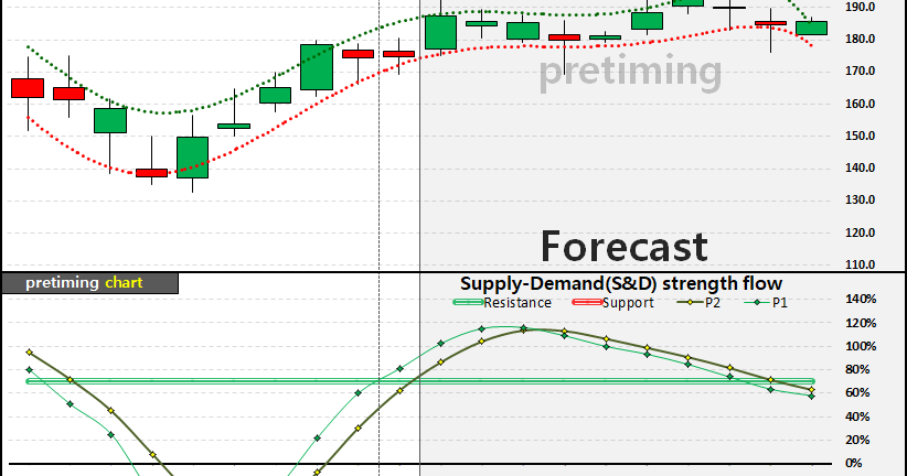 pretiming: Microsoft Corporation (MSFT) stock price ...