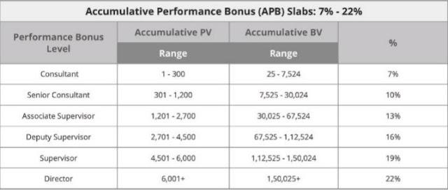 modicare Accumulative Performance Bonus
