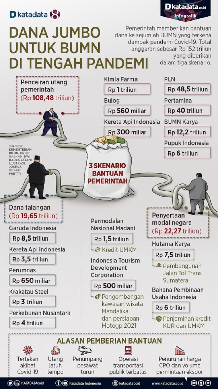 Jadi Sorotan: Dana Jumbo untuk BUMN di Tengah Pandemi, Pemerintah Kucurkan Rp 152 Triliun!!