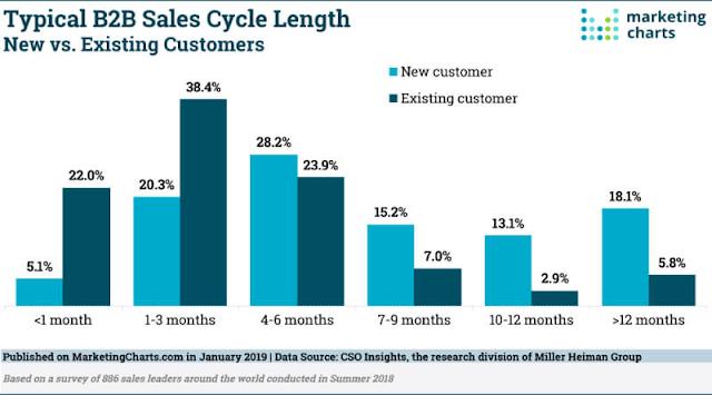 將近75%的B2B企業面對新客戶,花超過4個月才能成交。