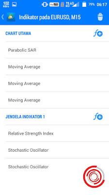 2. Kemudian pilih ingin menambahkan indikator di Chart Utama atau Jendela Indikator