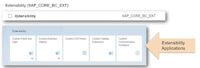 S4HANA Cloud, SAP HANA Certification, SAP HANA Tutorial and Material, SAP HANA Learning