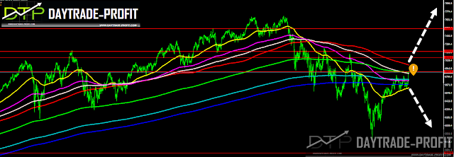NASDAQ 100 PRICE  ANALYSIS