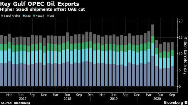 Surge in #Saudi Oil Flows Offset Cut in #UAE's September Exports - Bloomberg