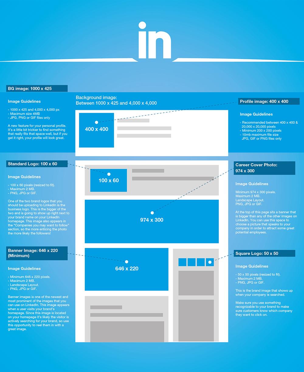 LinkedIn Profile Picture Size 2016