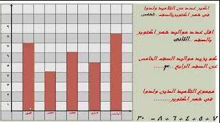 الرسم البيانى الدرس الثانى والثالث رياضيات الصف الثالث الابتدائى المنهج الجديد