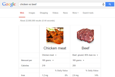 Google food compare