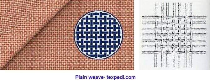 Plain Weave Structure | Texpedi.com
