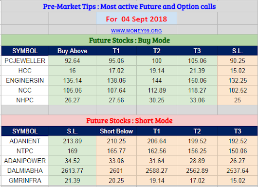 Most active future and option calls ( Pre Market Tips ) for 04 Sept 2018