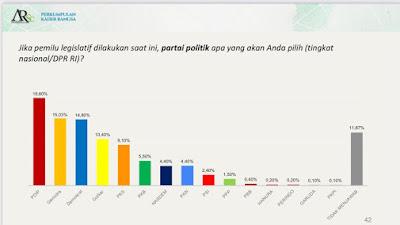 Elektabilitas Partai Demokrat Masuk Tiga Besar Pada Survei PKB-ARSC