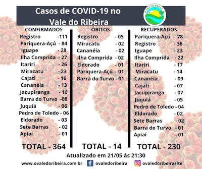 Vale do Ribeira soma 364 casos positivos, 230 recuperados e 14 mortes do Coronavírus - Covid-19