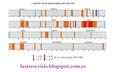 Carácter de la temperatura 2017 Talamanca de Jarama