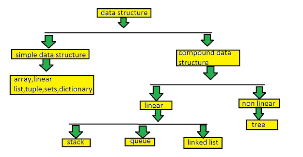data structures class 12