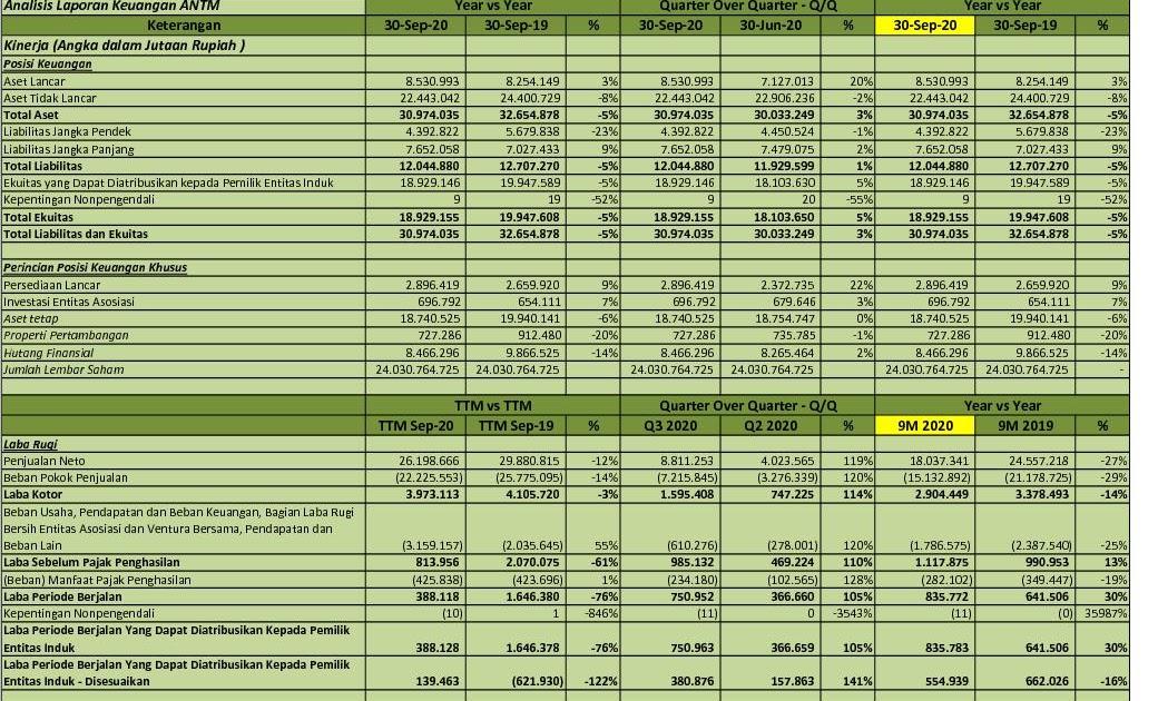 Idx Investor Antm Q3 2020 Pt Aneka Tambang Tbk Analisis Laporan Keuangan