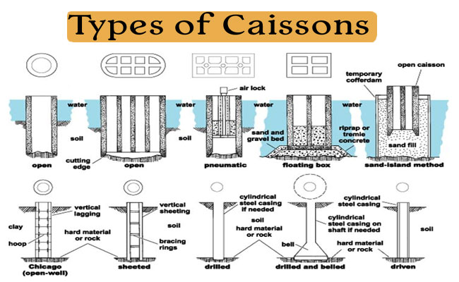 Types of Caisson Foundation