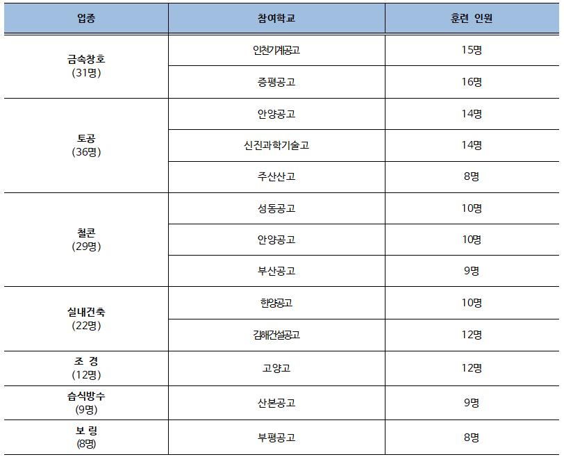 산학연계 '도제식 훈련 지원사업' 12개 특성화고 147명 교육