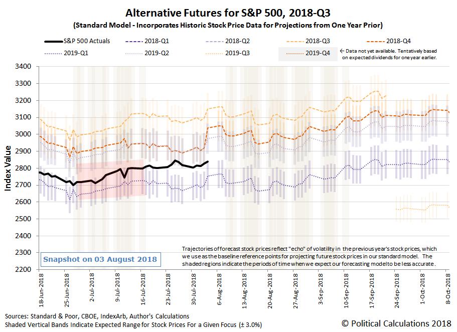 Alternative Futures - S&P 500 - 2018Q3 - Standard Model - Snapshot on 3 Aug 2018