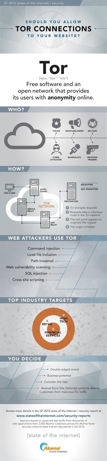 ¿Debemos bloquear a los usuarios de TOR en nuestra web?