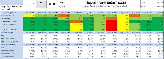 Cổ phiếu VHC