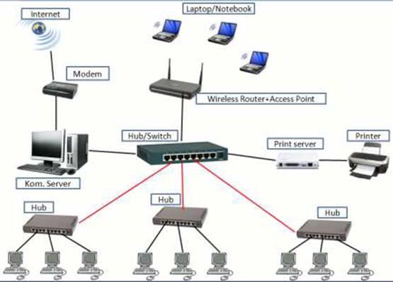 Panduan instalasi perangkat keras jaringan komputer gerobak tutorial skema jaringan yang akan dibangun ccuart Gallery