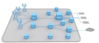 تعريف GSM ﺃﺧﺘﺼﺎﺭ ﻟـ Global System for Mobile