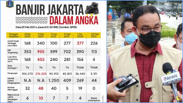 Banjir Jakarta Sejak Era Sutiyoso, Saat Ini Luas Area Tergenang Paling Sedikit