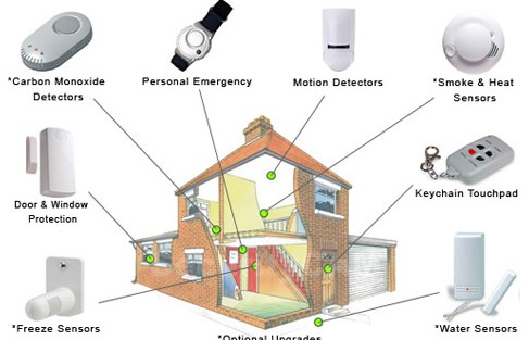 Denver Home Security Systems Solution