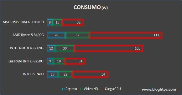 CONSUMO MSI CUBI 5 10M