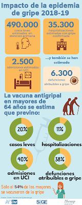muertes por gripe en 2019