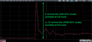 Use your oscilloscope's full vertical range to take full advantage of the ADC's resolution