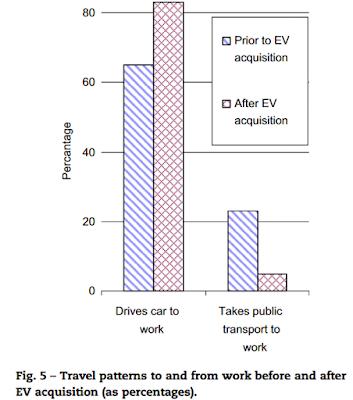 Patrones de desplazamiento tras compra de coche eléctrico