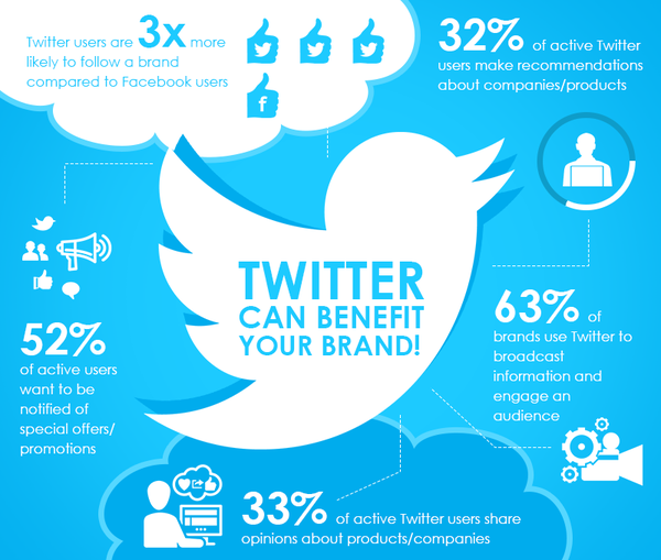 Twitter can benefit your business