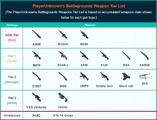TOP WEAPONS LIST