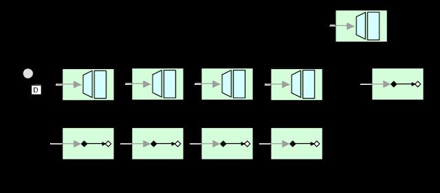 Spring Integration - Message Gateway Adapters - DZone Integration