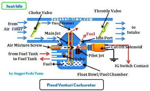 Cara kerja karburator pada saat idle atau langsam