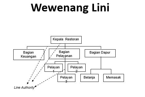 Contoh Struktur wewenang lini