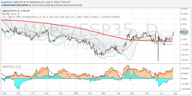 Mapfre mercado
