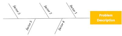 Fishbone find possible factors